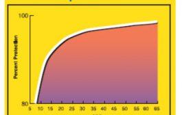 حقایقی درباره آفتاب سوختگی